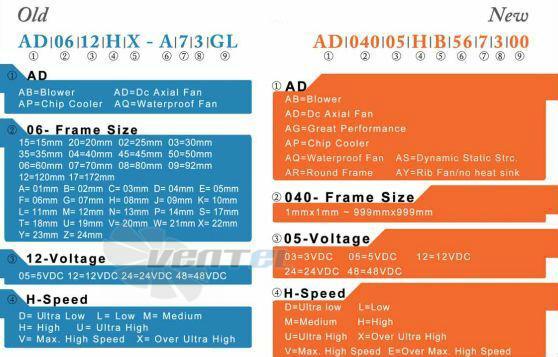 ADDA 35x35x10 DC расшифровка наименования