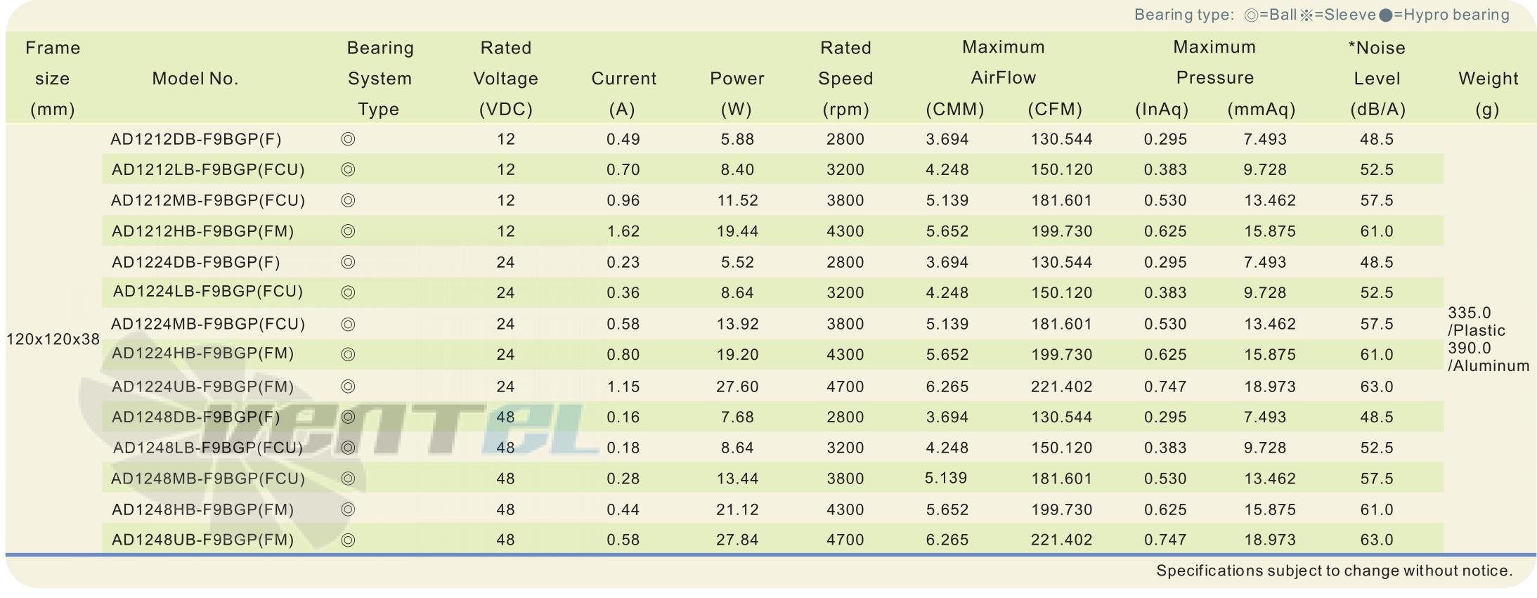 Рабочие параметры и характеристики ADDA AD1248HB-F9BGP-FM DC