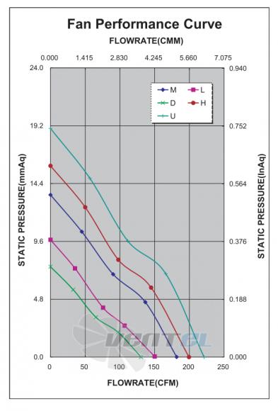 График производительности и аэродинамики ADDA AD1248HB-F9BGP-FM