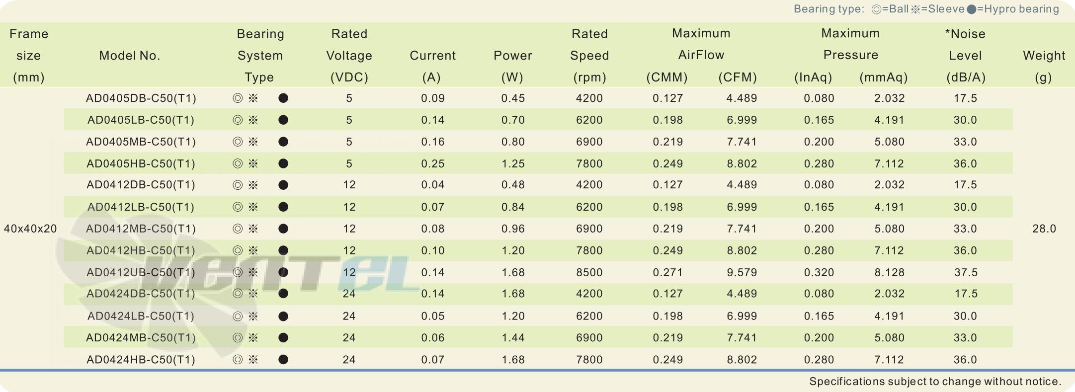 Рабочие параметры и характеристики ADDA AD0405DB-C50 40x40x20 DC