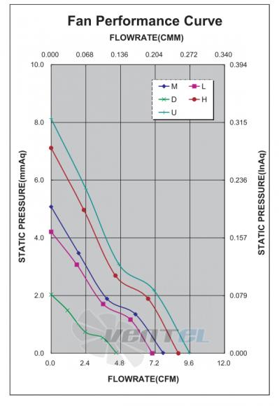 График производительности и аэродинамики ADDA AD0405DB-C50