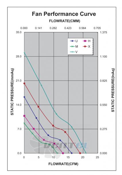 График производительности и аэродинамики ADDA AD0412UB-B53GP