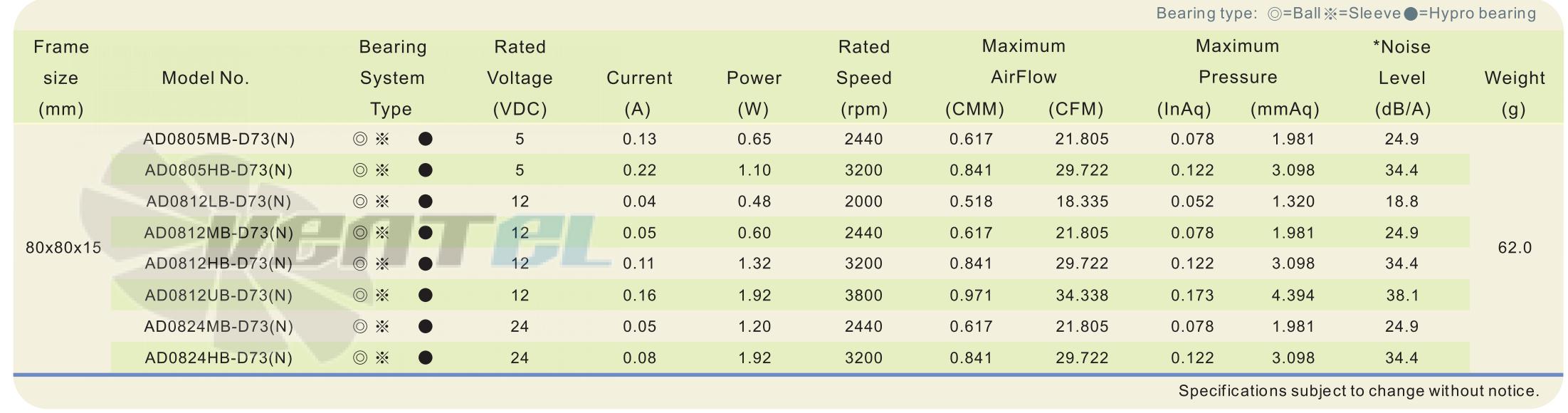 Рабочие параметры и характеристики ADDA AD0812HB-D73-N 80x80x15 DC
