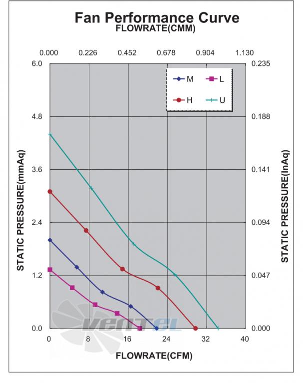 График производительности и аэродинамики ADDA AD0812HB-D73-N