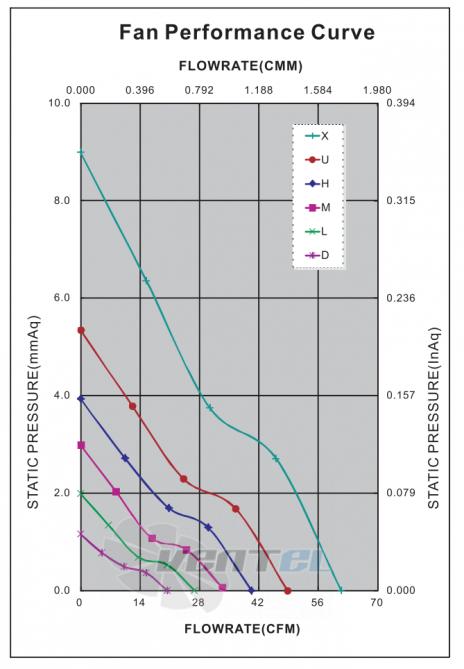 График производительности и аэродинамики ADDA AD0812HB-A7BGL