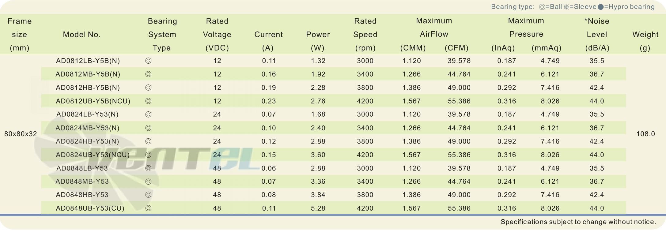 Рабочие параметры и характеристики ADDA AD0824LB-Y53-N DC