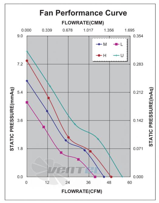 График производительности и аэродинамики ADDA AD0824LB-Y53-N