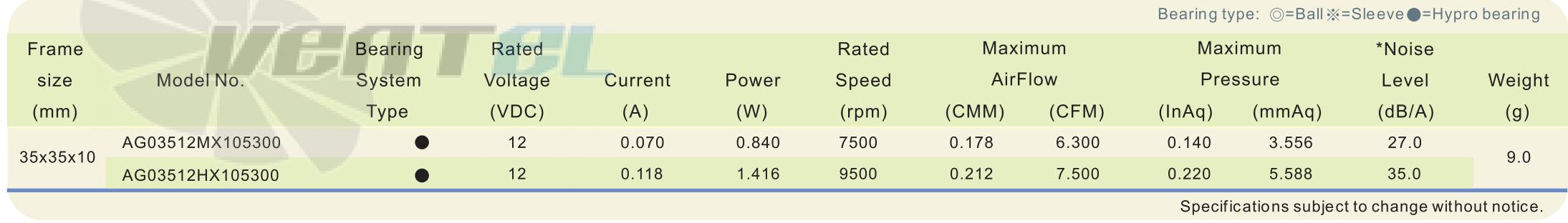 Рабочие параметры и характеристики ADDA AG03512MX105300 DC