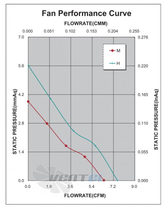График производительности и аэродинамики ADDA AG03512MX105300