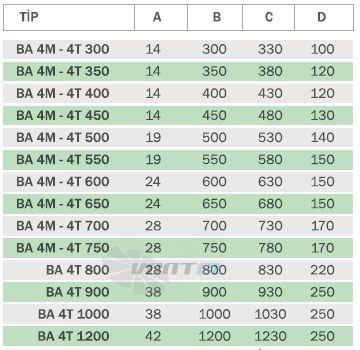 Габаритные и присоединительные размеры вентилятора BA 4T 500
