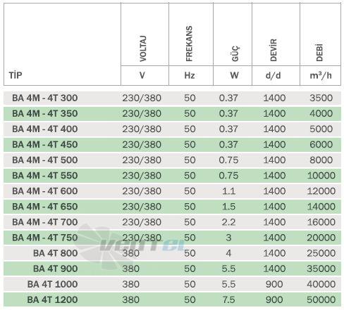 Bahcivan BA 4T 500 производительность, мощность, частота, скорость, вес