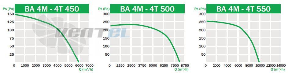 График производительности и рабочей точки Bahcivan BA 4T 500