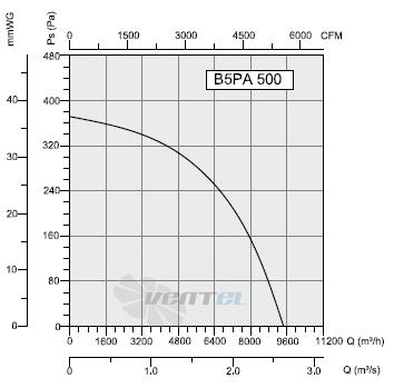 График производительности и рабочей точки Bahcivan B5PAM 500