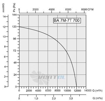 График производительности и рабочей точки Bahcivan BA 7T 700