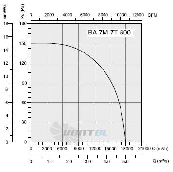 График производительности и рабочей точки Bahcivan BA 7M 800