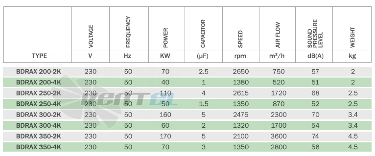 Bahcivan BDRAX 250-2K производительность, мощность, частота, скорость, вес