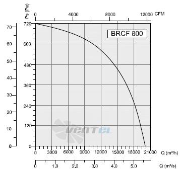 График производительности и рабочей точки BRCF 800