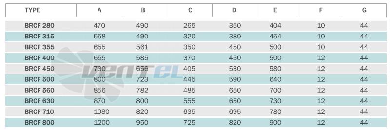 Габаритные и присоединительные размеры вентилятора Bahcivan BRCF 800