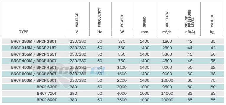 Bahcivan BRCF 800 производительность, мощность, частота, скорость, вес