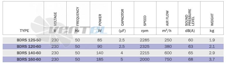 Bahcivan BDRS 160-60 производительность, мощность, частота, скорость, вес
