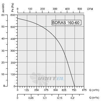 График производительности и рабочей точки Bahcivan BDRS 160-60