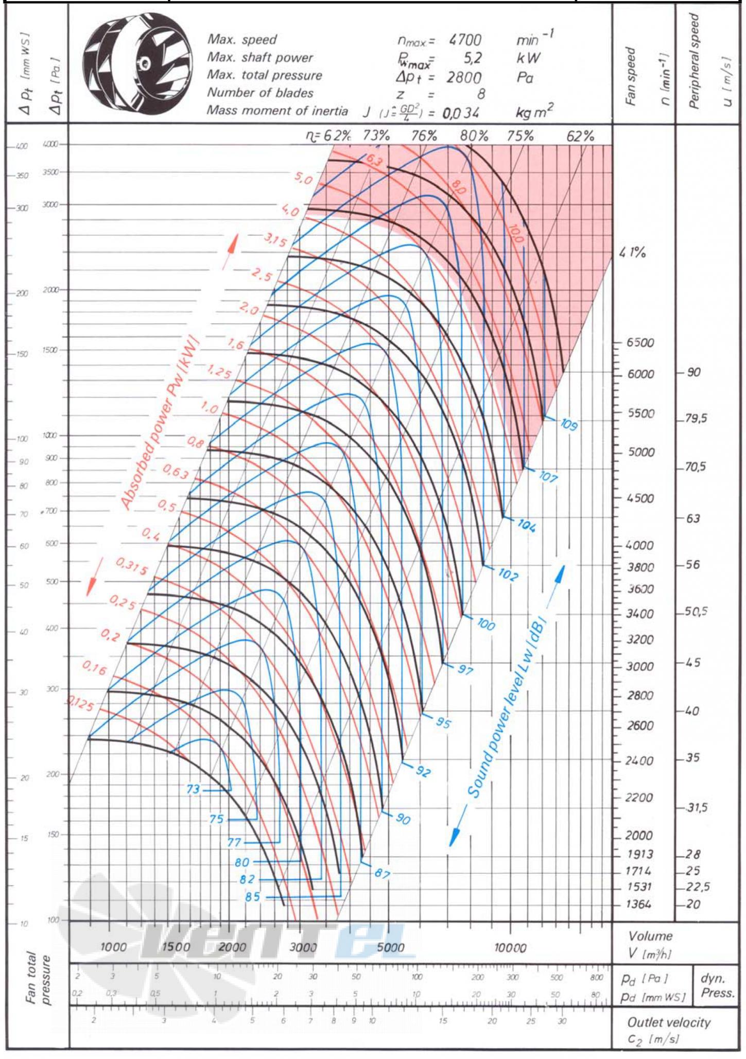 Технические характеристики Comefri THLZ-280
