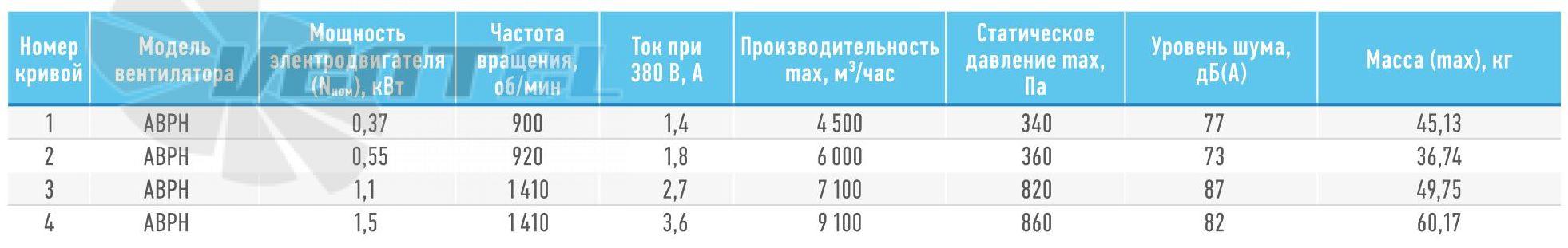 Технические характеристики АВРН 5,0