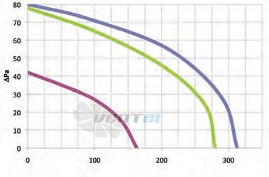 График производительности Coprel TF 270/20