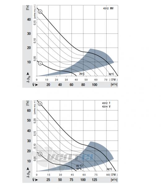 График производительности Ebmpapst 4314 T 119x119x32 мм