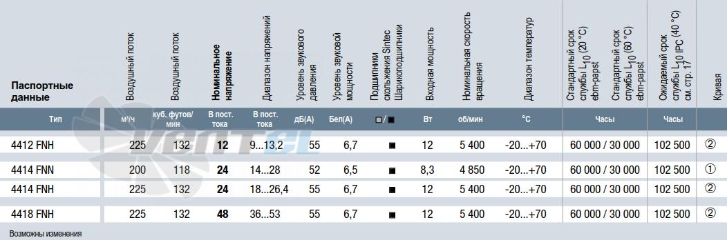 Характеристики Ebmpapst 4414FNN 119x119x25 мм