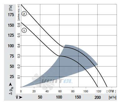 График производительности Ebmpapst 4414FNN 119x119x25 мм