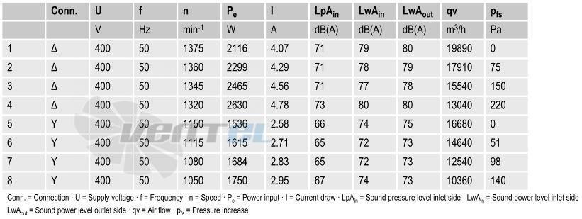 Вентиляторы A4D630-AD01-01 параметры и характеристики