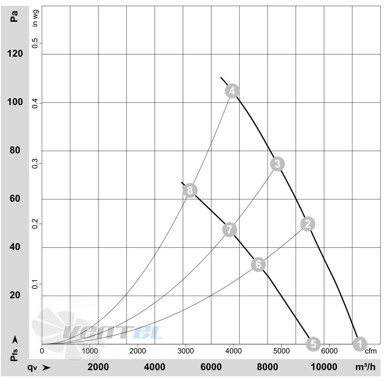 Ebmpapst A6D630-AN01-01 график производительности