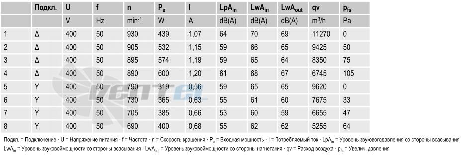 вентиляторы A6D630-AN01-01 параметры и характеристики