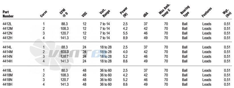 Рабочие параметры Ebmpapst серии 4400 119x119x38