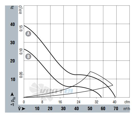 График производительности Ebmpapst 8412NMU 80x80x25