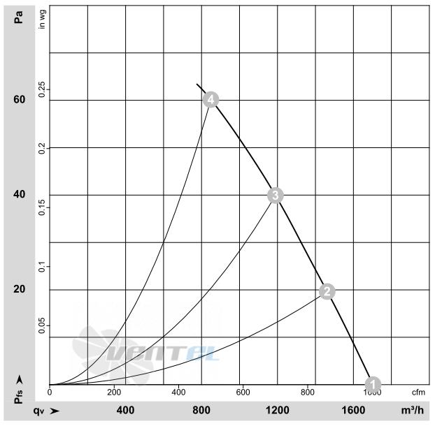 Ebmpapst S4D300-AS34-31 график производительности