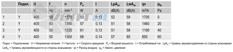 вентиляторы S4D300-AS34-31 параметры и характеристики
