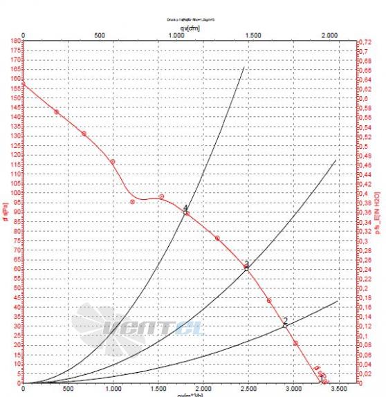 Ebmpapst S4E350-AN02-43 график производительности