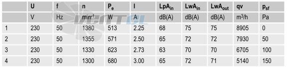 Вентиляторы S4E500-AM03-01 параметры и характеристики