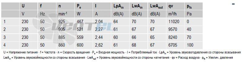 вентиляторы S6E630-AN01-01 параметры и характеристики