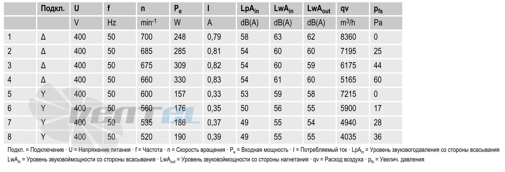 вентиляторы S8D630-AN01-01 параметры и характеристики