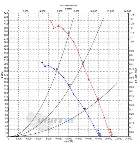 Ebmpapst W4D710-DL01-15 график производительности и мощности