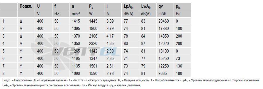 Вентиляторы W4D710-DL01-15 параметры и характеристики