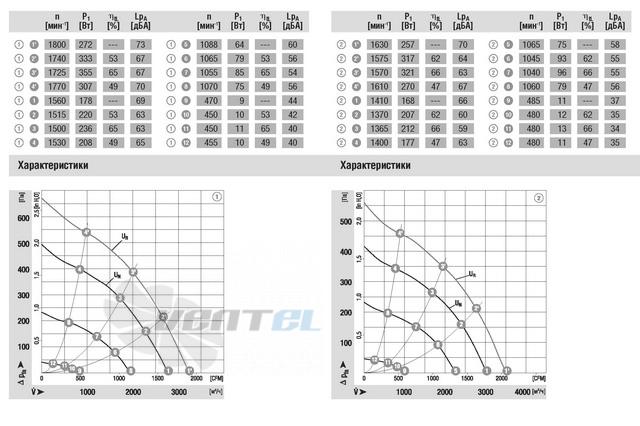 Вентилятор R3G355-AM08-30 цена