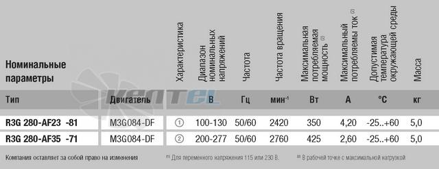 Энергосберегающий R3G280-AF23-81 сертификаты