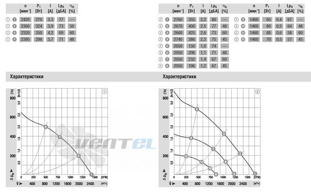 Вентилятор R3G280-AF23-81 схемы