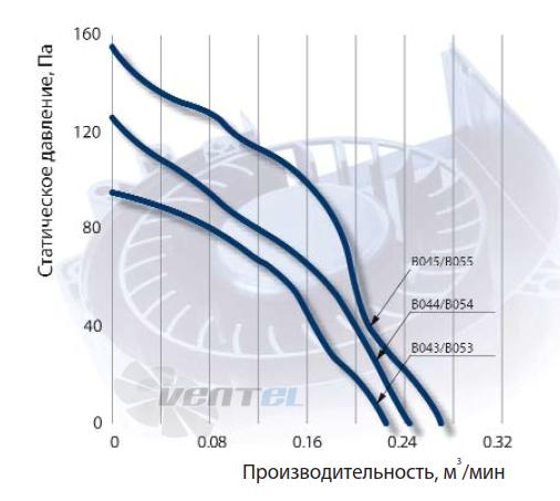 График производительности NMB BG0702-B053-000