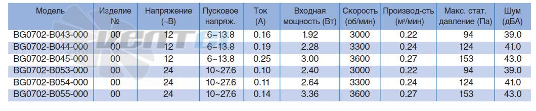 Характеристики NMB BG0702-B053-000