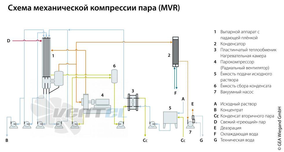схема механической рекомпрессии пара